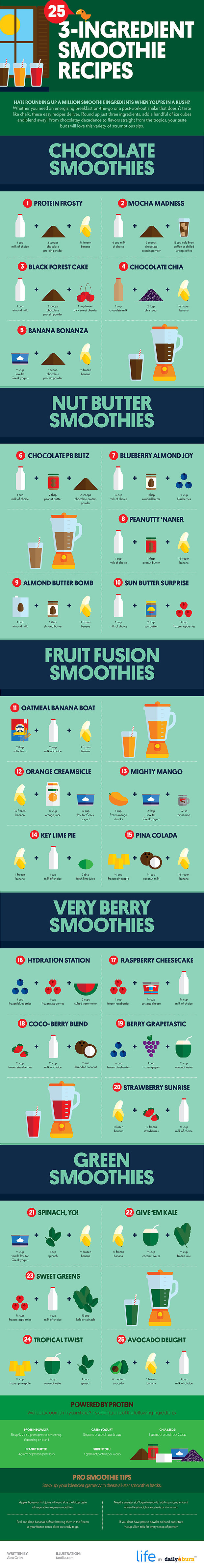 http://dailyburn.com/life/recipes/easy-smoothie-recipes-infographic/
